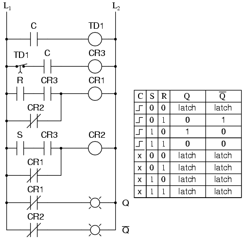 S-R flip-flop Ladder Logic