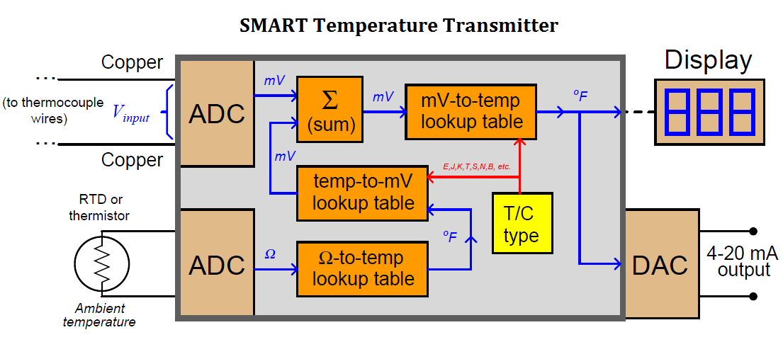 SMART Temperature Transmitters