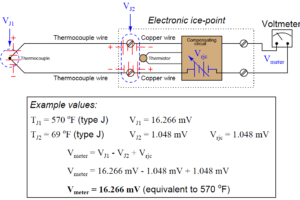 Thermocouple cold junction compensation