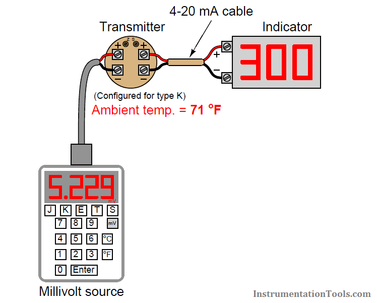 Thermocouple temperature transmitter Loop checks