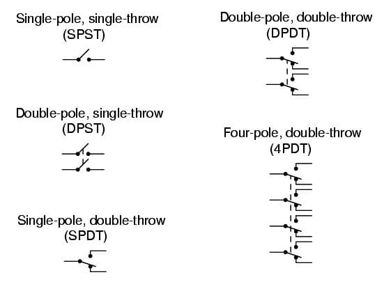 common switch configuration