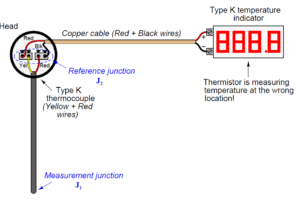 field-mounted thermocouple