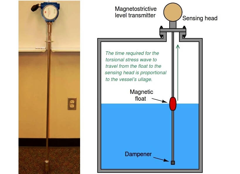 magnetostrictive level transmitter principle