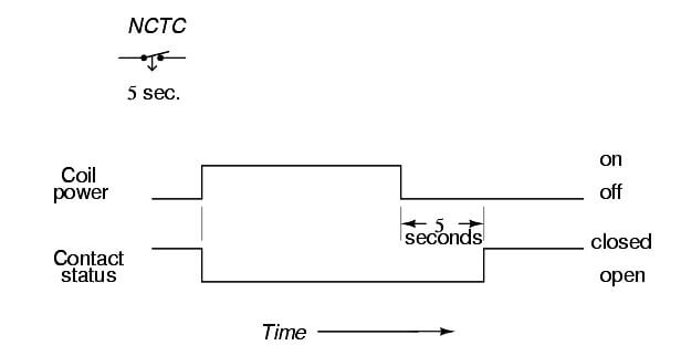 normally-closed, timed-closed relay timing diagram
