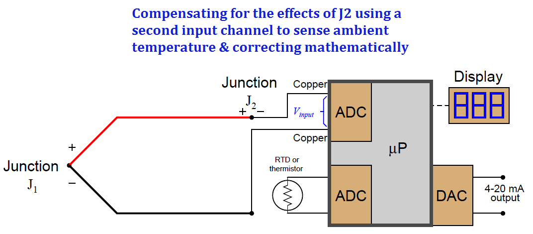 reference junction compensation