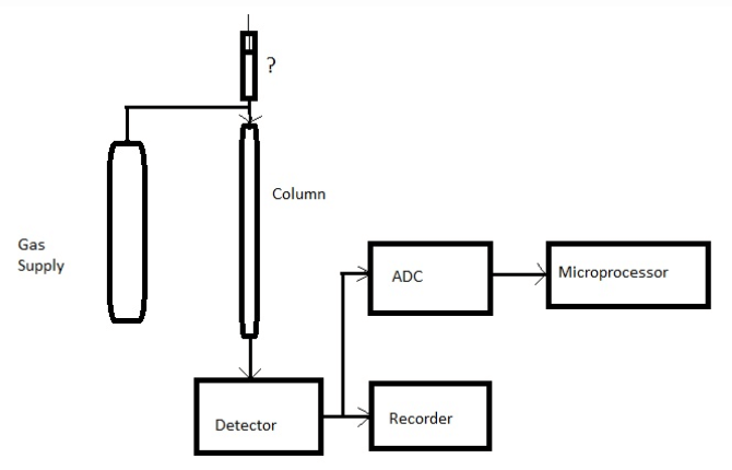 Gas Chromatography Questions & Answers - Instrumentation ToolsInst Tools
