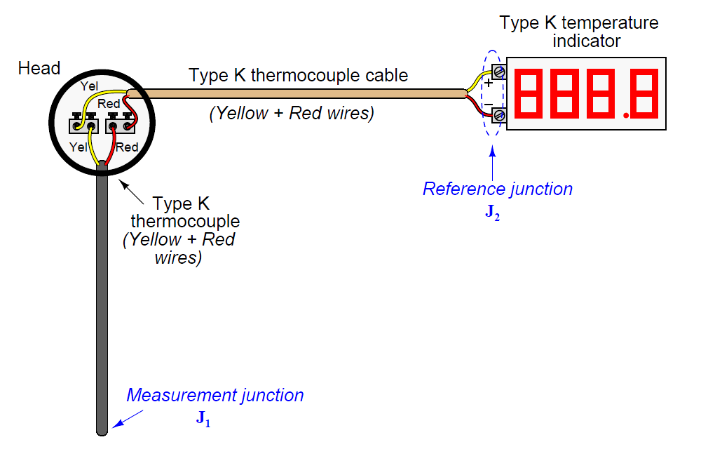 thermocouple cable