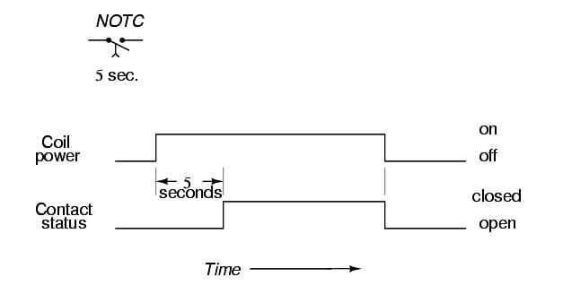 timing diagram of this relay contact's operation