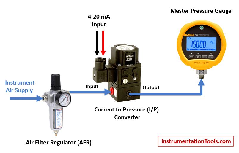 Current to Pressure Converter Calibration Procedure