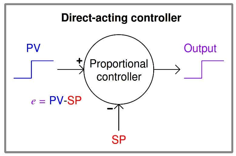 Direct Acting Controller Principle