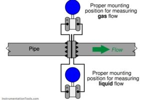 Flow Meter Hook Up