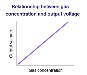 Gas Detector Graph
