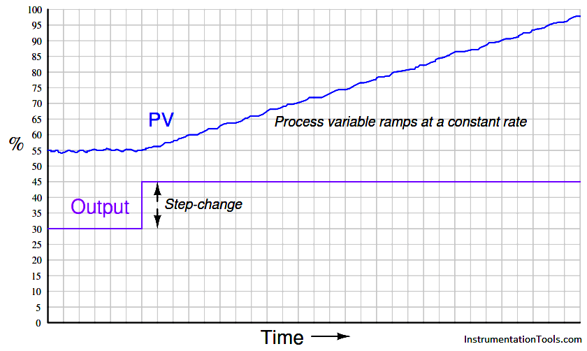 Level Control Loop Graph