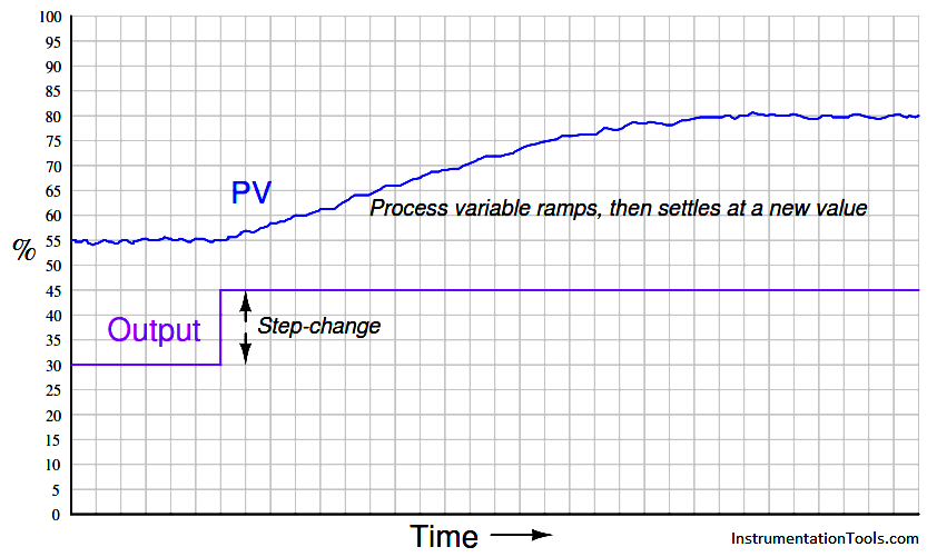 Level Control Loop Principle Graph