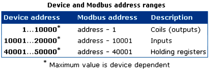 Modbus Addressing