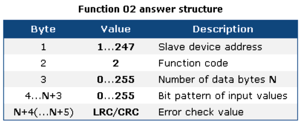 Modbus Answer Structure