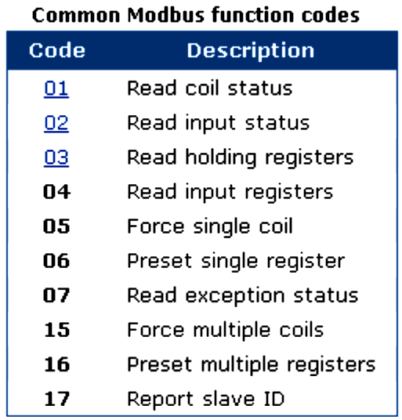 Modbus : History, Structure, Modes, Addressing, Functions