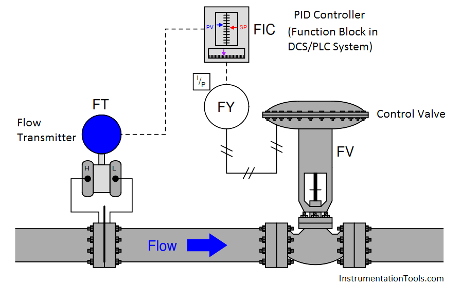 Open Loop Control Block Diagram