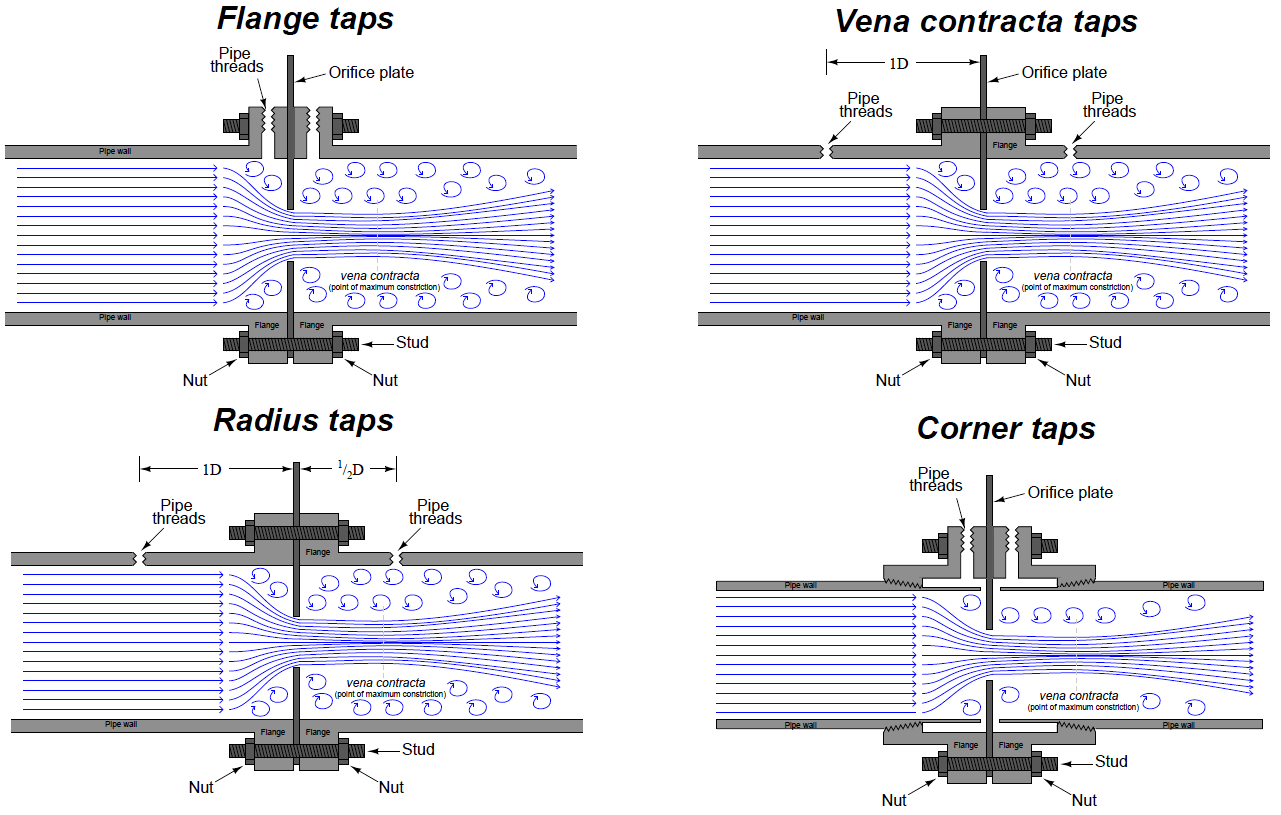 orifice tappings instrumentation tools