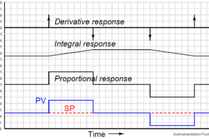 PID Controller Responses to Two momentary step inputs