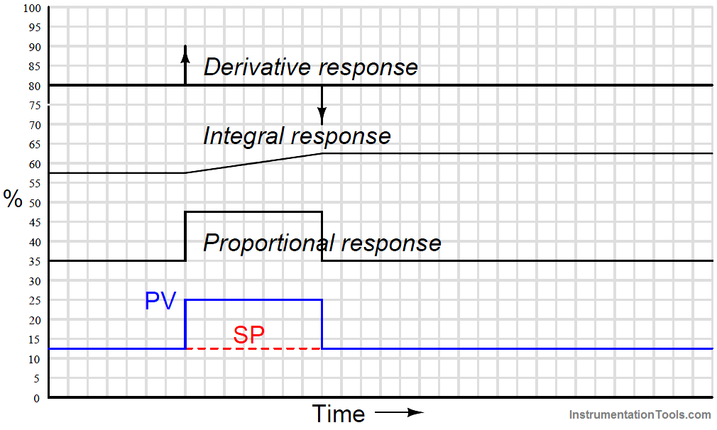 PID Controller Response with different Input Signals