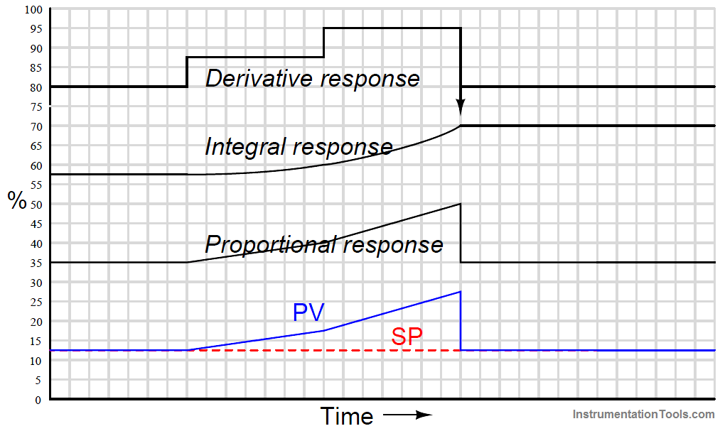PID Controller Responses to a multi-slope ramp