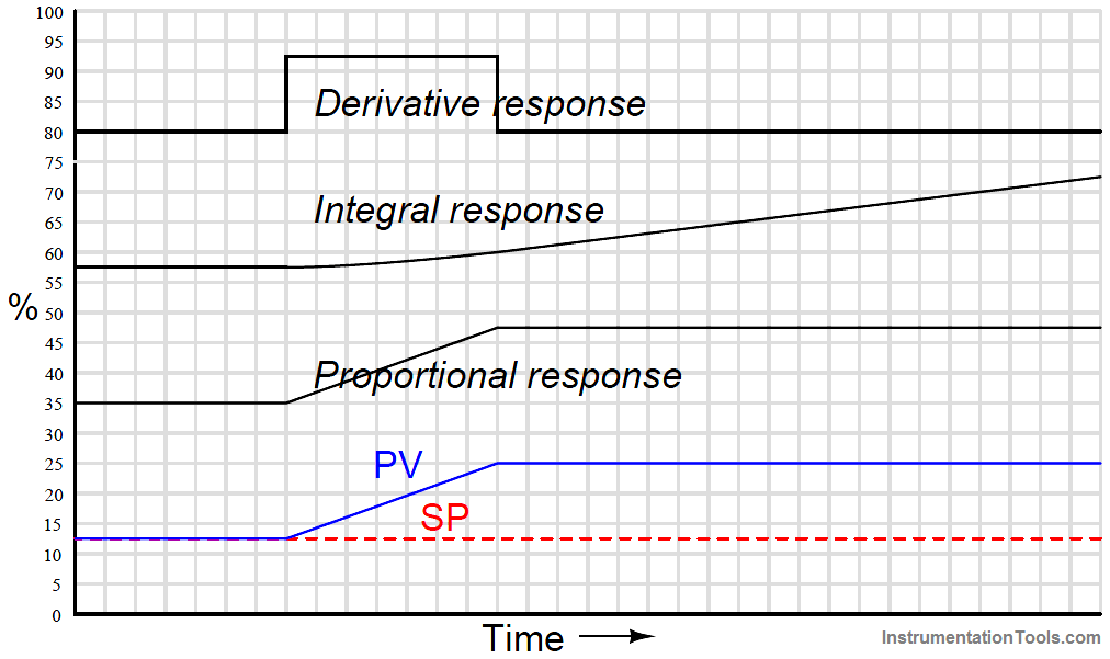PID Controller Responses to a ramp-and-hold