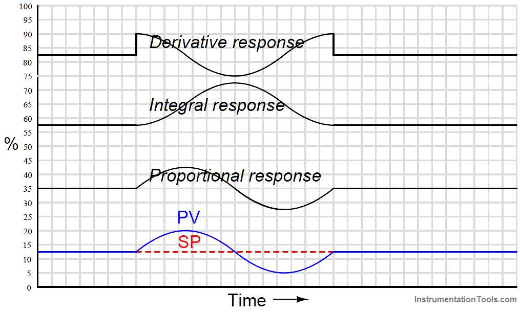 PID Controller Responses to a sine wavelet
