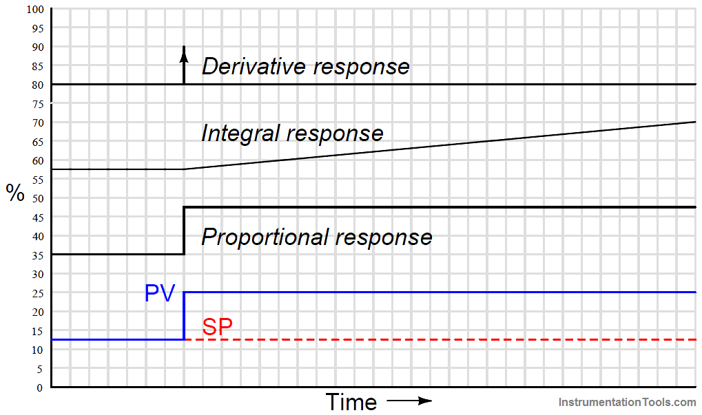 PID Controller Responses to a single step-change