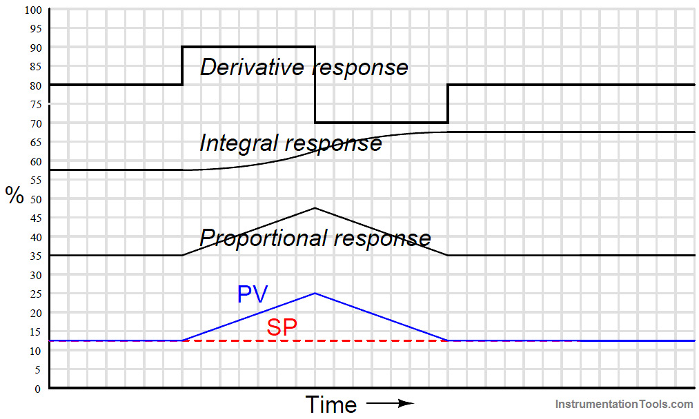 PID Controller Responses to an up-and-down ramp