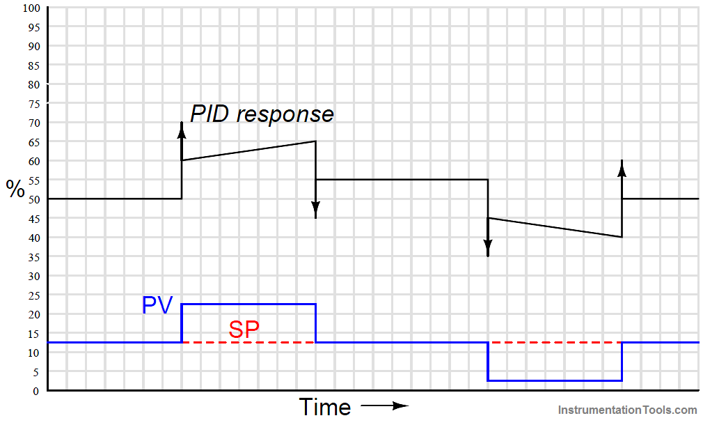 PID Controller step change inputs