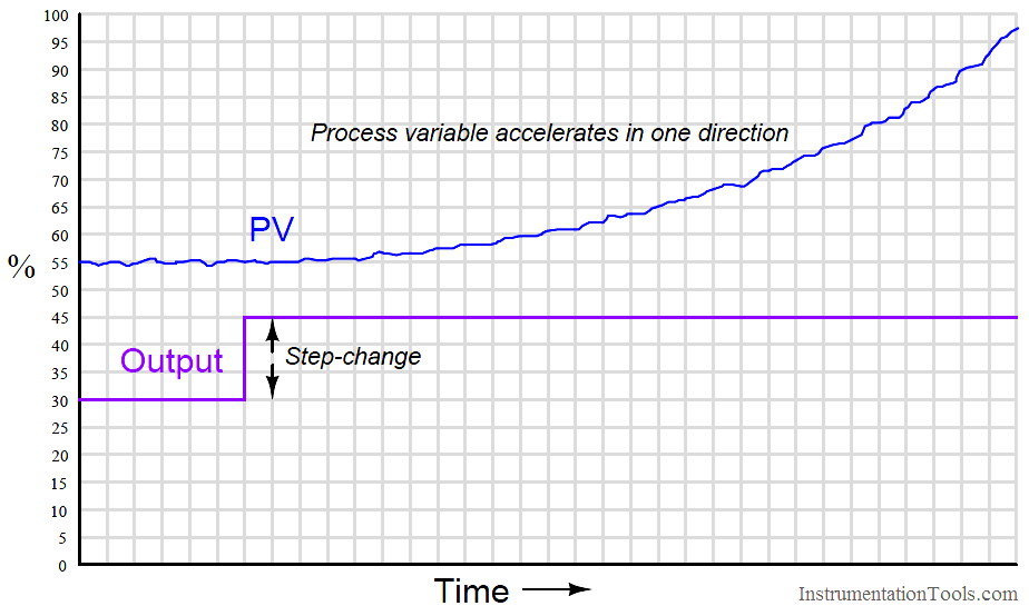 Process variable accelerates in one direction