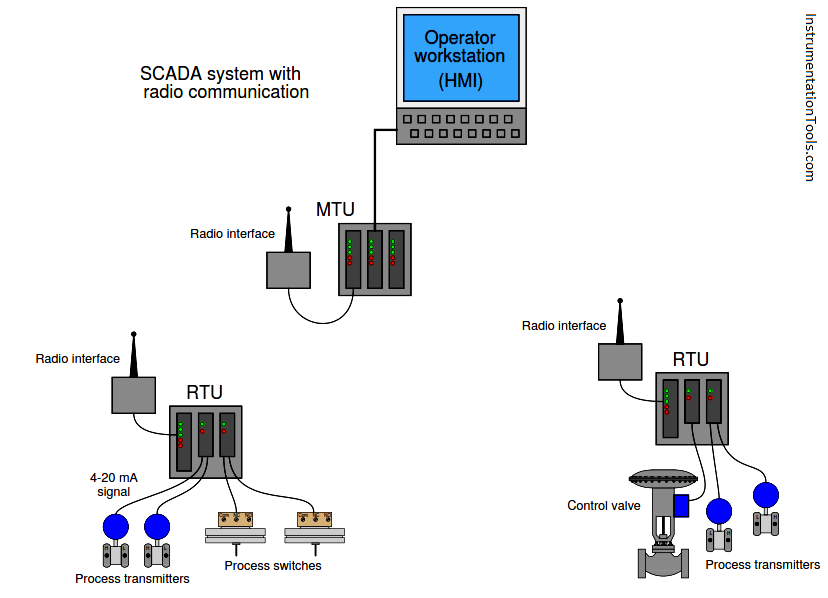 SCADA RTU TELEMETRY