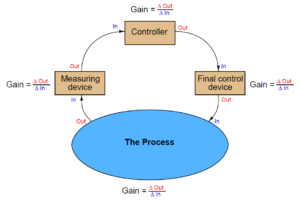 Steady-state process gain
