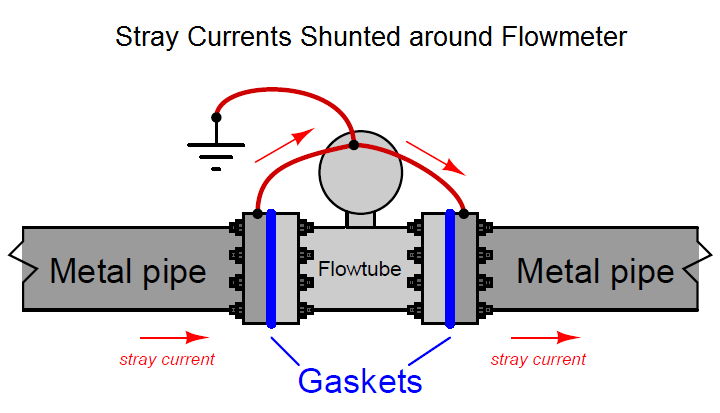 Flow Meter Stray Currents