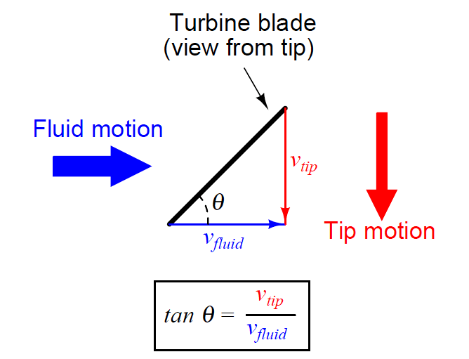Turbine Flowmeter Principle Equation