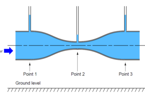 Venturi Flow Measurement Principle