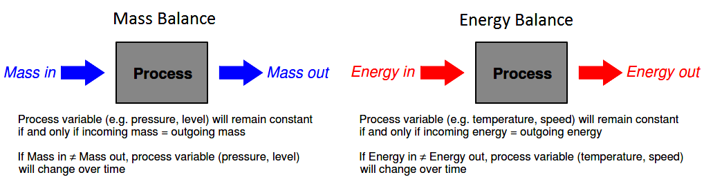 mass balance or an energy balance