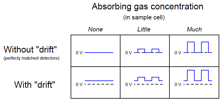 Absorbing gas concentration