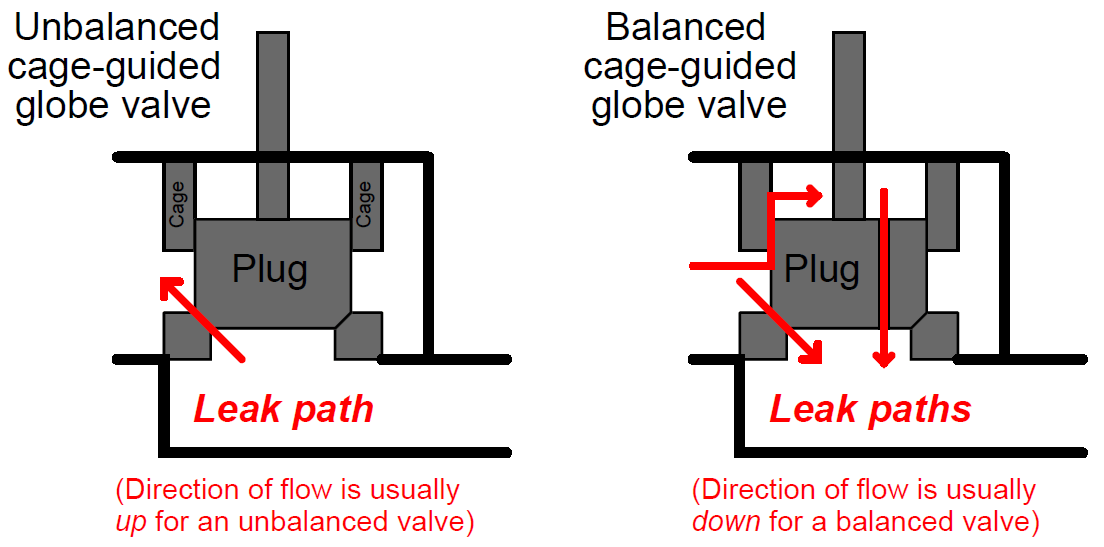 Cage-guided globe valves principle