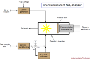 Chemiluminescent Analyzer