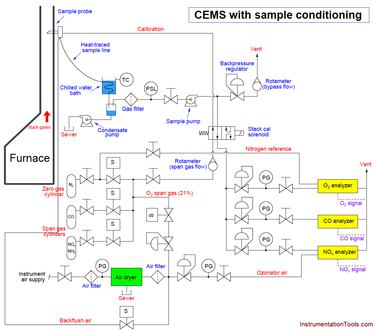 Continuous Emissions Monitoring System (CEMS) Principle