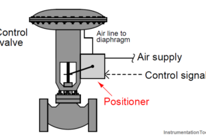Control Valve Positioners