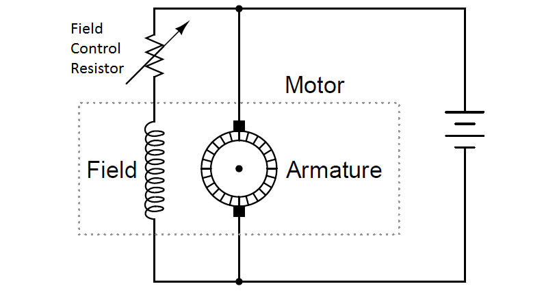 DC Motor Speed Controlling Principle