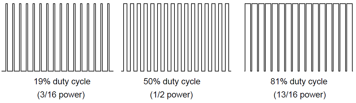 DC Motor duty cycle