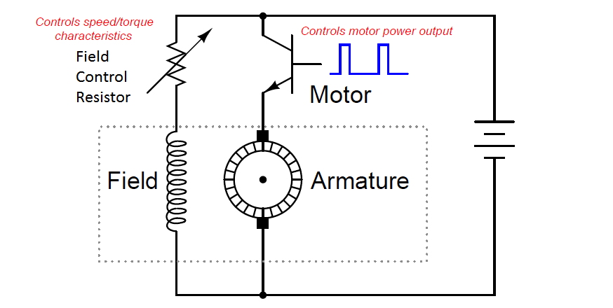 DC Motor Speed Control Instrumentation Tools