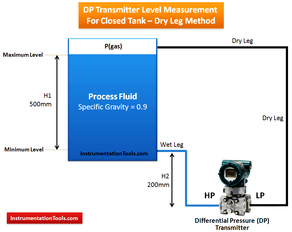 DP Transmitter Level Measurement for Closed Tank Dry leg Method
