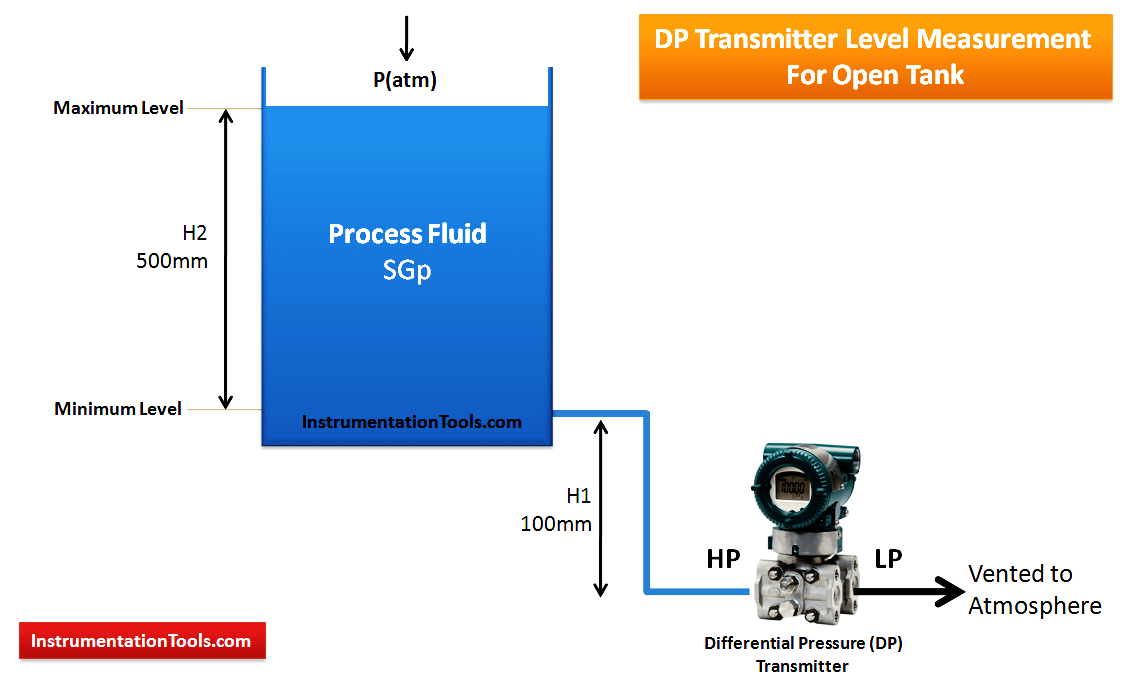 DP Transmitter Level Measurement