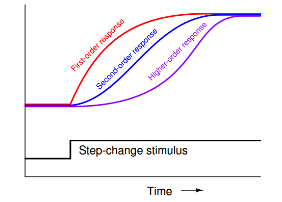 Dead Time and Lag Time Graph