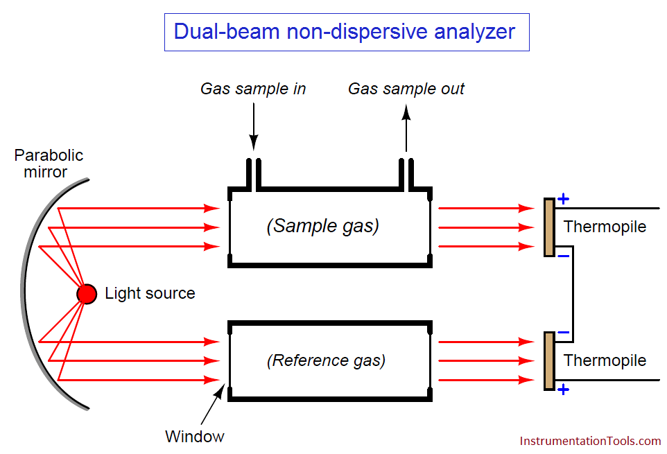 Dual-beam non-dispersive analyzer